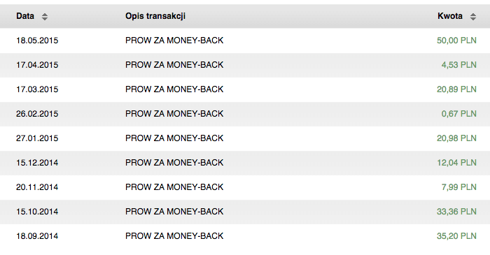 Moneyback od BNP Paribas