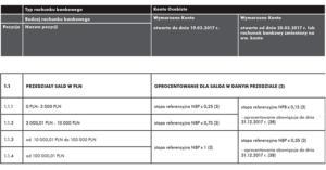 Zmiana tabeli opłat i prowizji w Raiffeisen Polbank: od 20 marca niższe oprocentowanie i nawet 6 zł za kartę