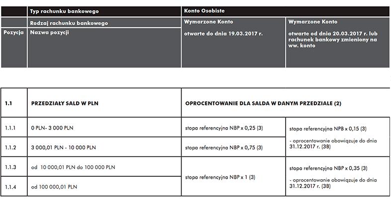 Zmiana tabeli opłat od 20 marca 2017 w Raiffeisen Polbank - Wymarzone Konto