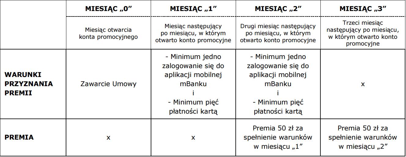 Warunki zyskania premii za eKonto m