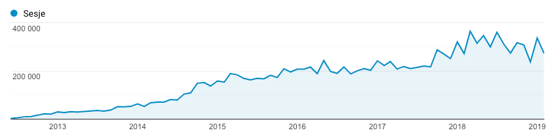 Statystyki LiveSmarter