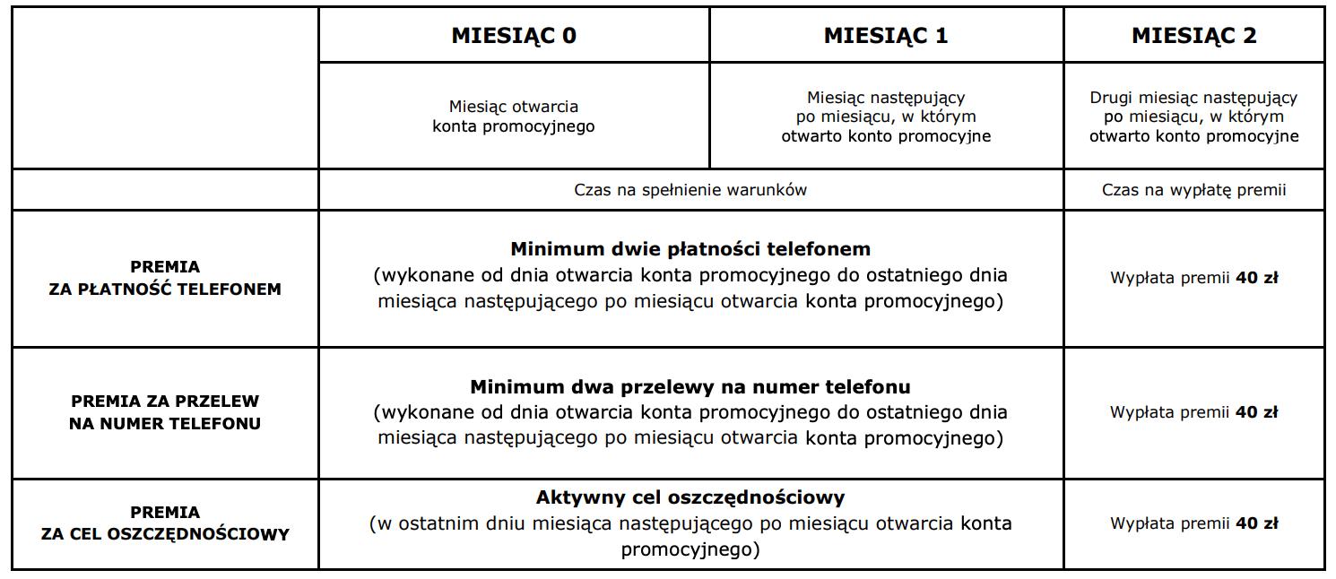 Warunki promocji mBanku dla młodych z premią120 zł