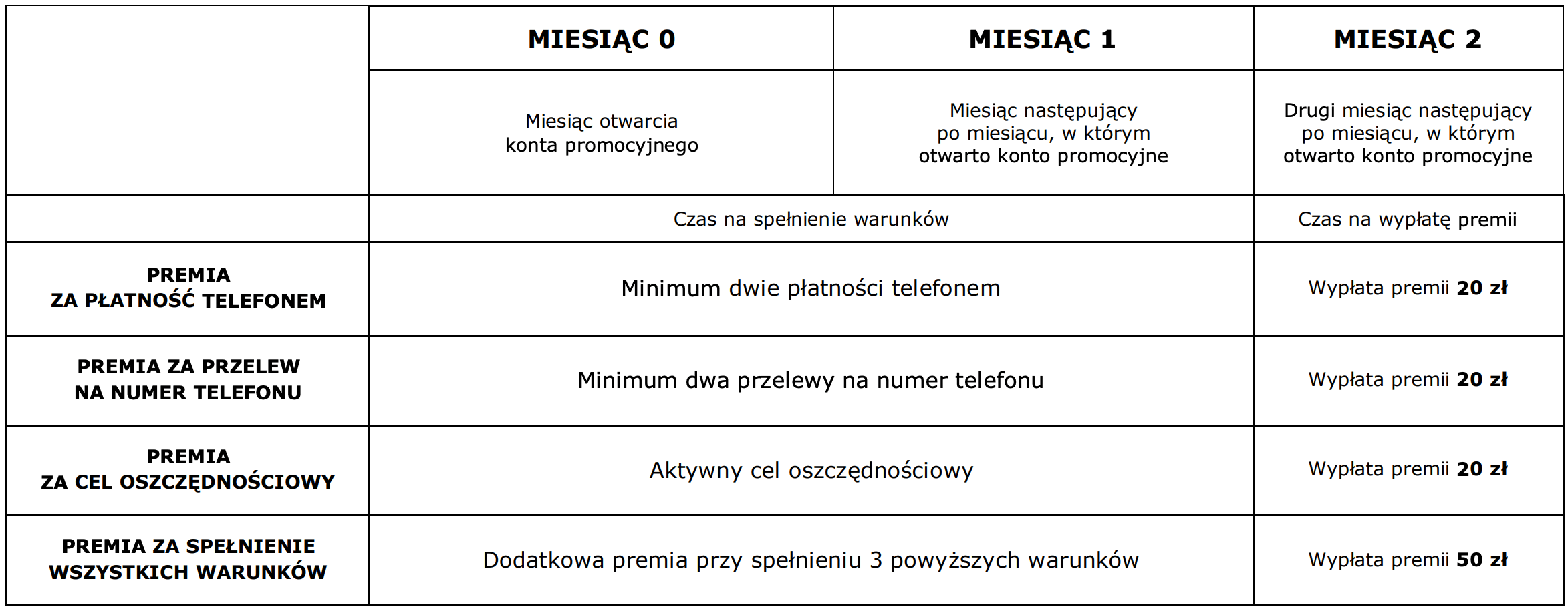 Warunki promocji mBanku dla młodych z premią110 zł